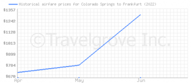 Price overview for flights from Colorado Springs to Frankfurt