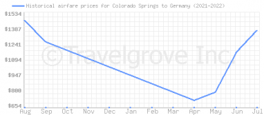 Price overview for flights from Colorado Springs to Germany