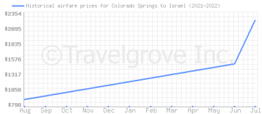 Price overview for flights from Colorado Springs to Israel