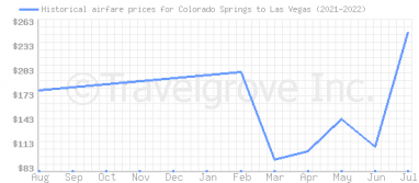 Price overview for flights from Colorado Springs to Las Vegas