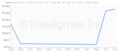 Price overview for flights from Colorado Springs to London