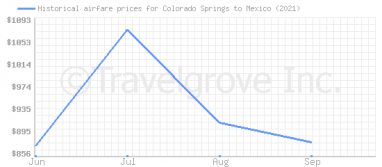 Price overview for flights from Colorado Springs to Mexico