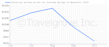 Price overview for flights from Colorado Springs to Newcastle