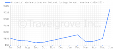 Price overview for flights from Colorado Springs to North America
