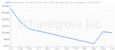 Price overview for flights from Colorado Springs to Nuremberg