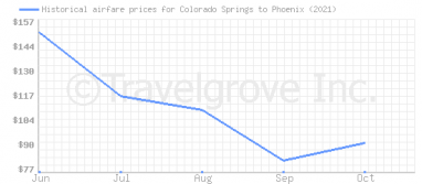 Price overview for flights from Colorado Springs to Phoenix