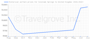Price overview for flights from Colorado Springs to United Kingdom