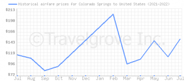 Price overview for flights from Colorado Springs to United States