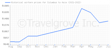 Price overview for flights from Columbus to Asia