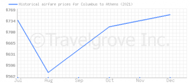 Price overview for flights from Columbus to Athens