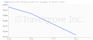 Price overview for flights from Columbus to Austin