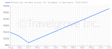 Price overview for flights from Columbus to Baltimore