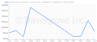 Price overview for flights from Columbus to Belgium