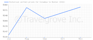 Price overview for flights from Columbus to Boston