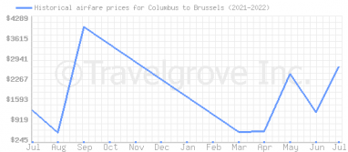 Price overview for flights from Columbus to Brussels