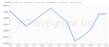 Price overview for flights from Columbus to Cancun