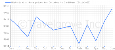 Price overview for flights from Columbus to Caribbean