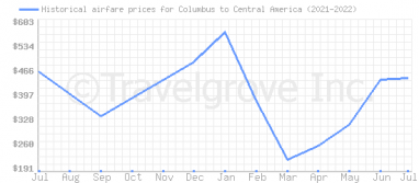 Price overview for flights from Columbus to Central America