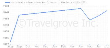 Price overview for flights from Columbus to Charlotte