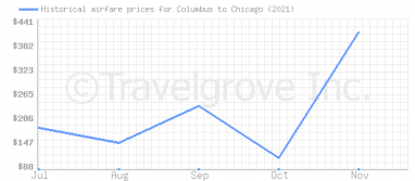 Price overview for flights from Columbus to Chicago