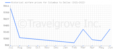 Price overview for flights from Columbus to Dallas