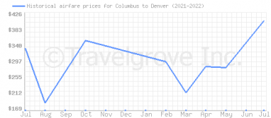 Price overview for flights from Columbus to Denver