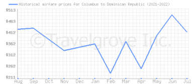 Price overview for flights from Columbus to Dominican Republic