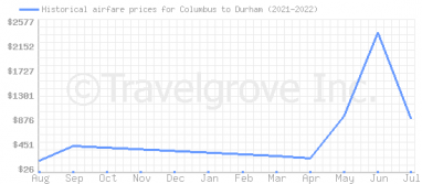 Price overview for flights from Columbus to Durham