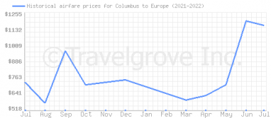 Price overview for flights from Columbus to Europe