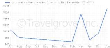 Price overview for flights from Columbus to Fort Lauderdale