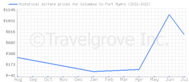 Price overview for flights from Columbus to Fort Myers