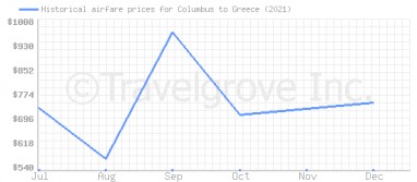 Price overview for flights from Columbus to Greece