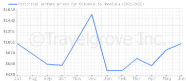 Price overview for flights from Columbus to Honolulu
