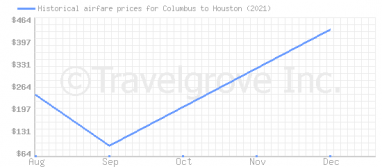 Price overview for flights from Columbus to Houston