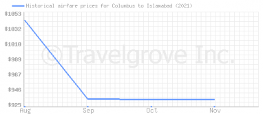 Price overview for flights from Columbus to Islamabad