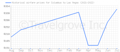 Price overview for flights from Columbus to Las Vegas