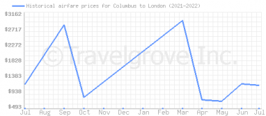 Price overview for flights from Columbus to London