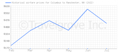 Price overview for flights from Columbus to Manchester, NH