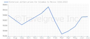 Price overview for flights from Columbus to Mexico
