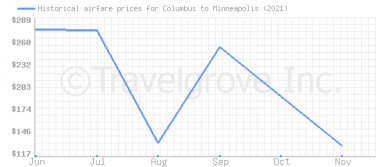 Price overview for flights from Columbus to Minneapolis