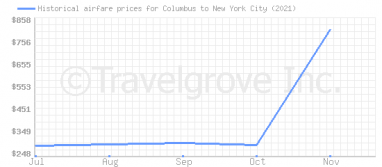 Price overview for flights from Columbus to New York City