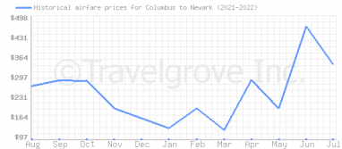 Price overview for flights from Columbus to Newark