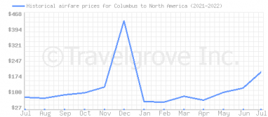 Price overview for flights from Columbus to North America