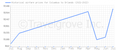 Price overview for flights from Columbus to Orlando