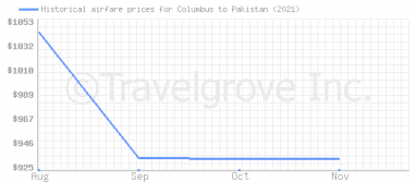 Price overview for flights from Columbus to Pakistan