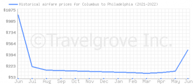 Price overview for flights from Columbus to Philadelphia