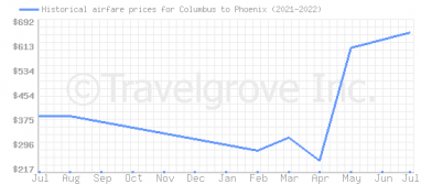 Price overview for flights from Columbus to Phoenix