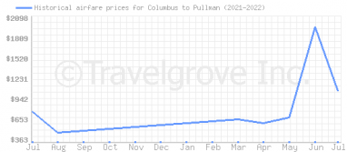 Price overview for flights from Columbus to Pullman