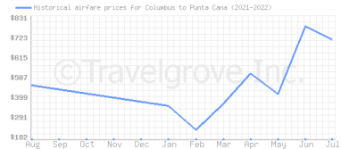Price overview for flights from Columbus to Punta Cana