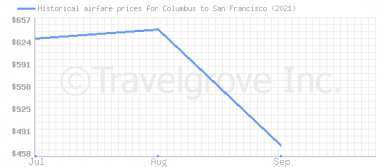 Price overview for flights from Columbus to San Francisco
